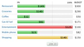 budget_bar_chart